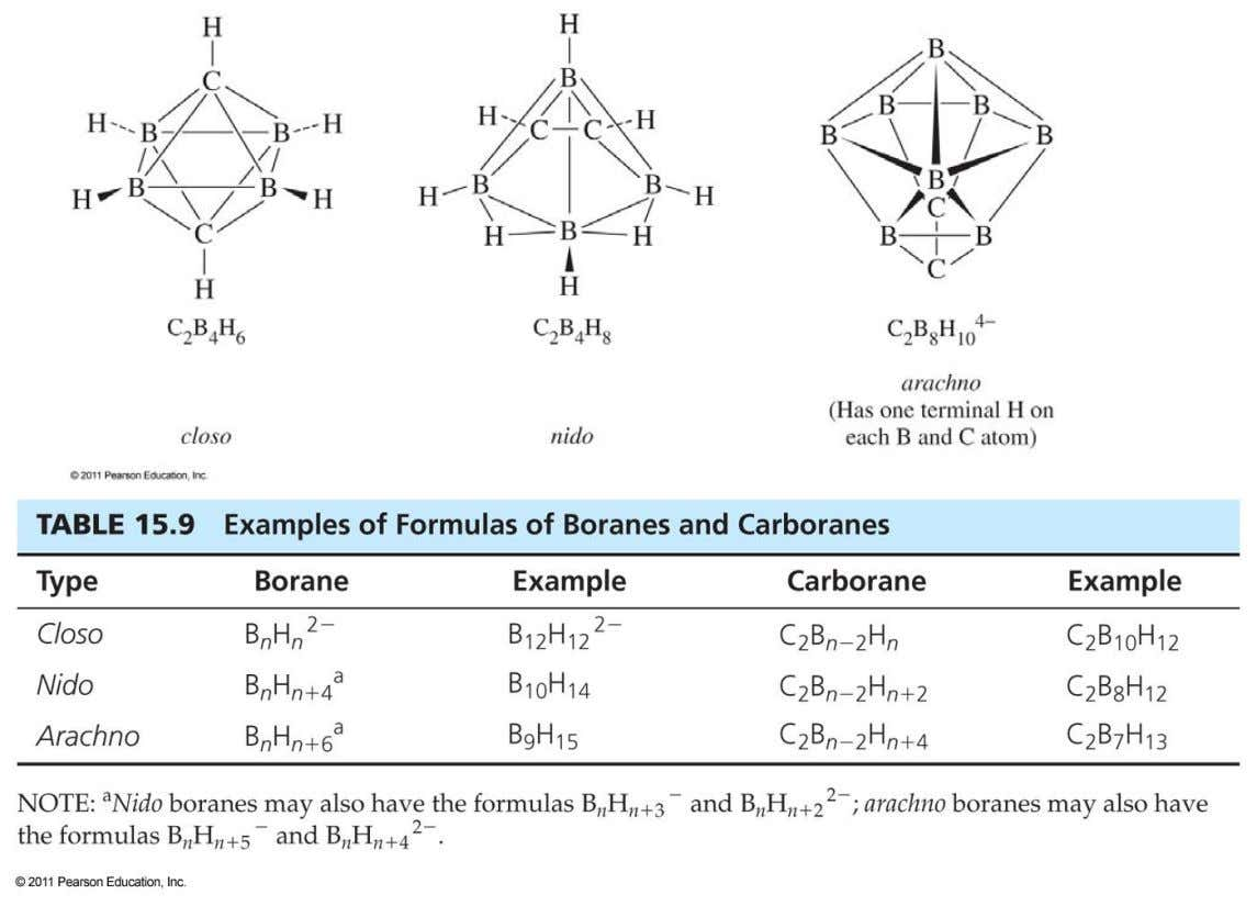 15-4-2 Heteroboranes Isoelectronic species such as the carboranes (carbaboranes) CH + unit is isoelectronic with BH