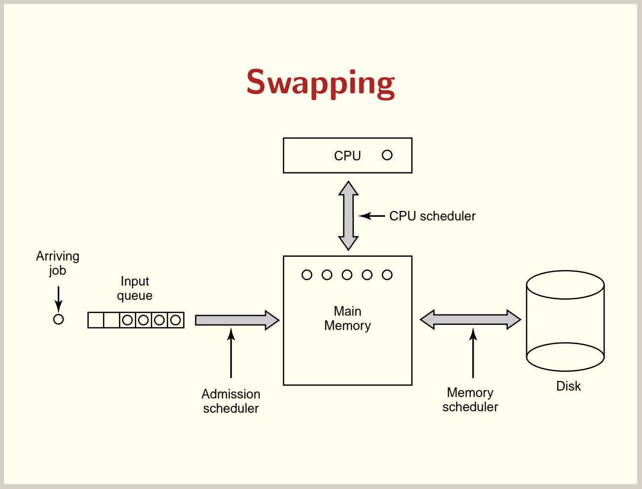 Swapping CPU CPU scheduler Arriving job Input queue Main Memory Disk Admission Memory scheduler scheduler