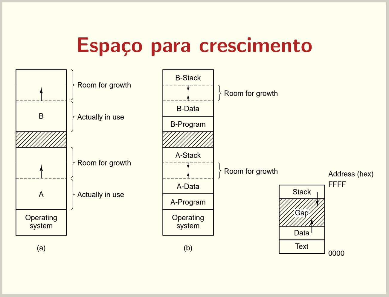 Espa¸co para crescimento B-Stack Room for growth Room for growth B-Data B Actually in use