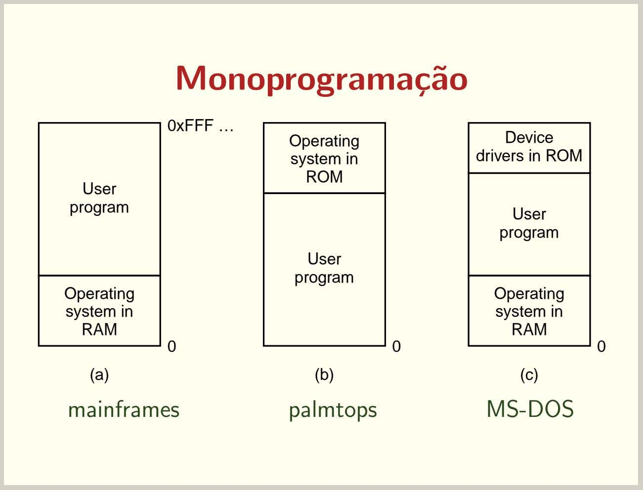 Monoprograma¸c˜ao 0xFFF … Operating system in ROM Device drivers in ROM User program User program