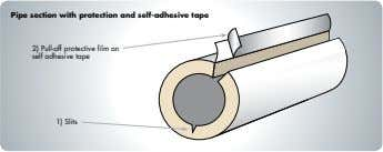 Pipe section with protection and self-adhesive tape 2) Pull-off protective film on self adhesive tape