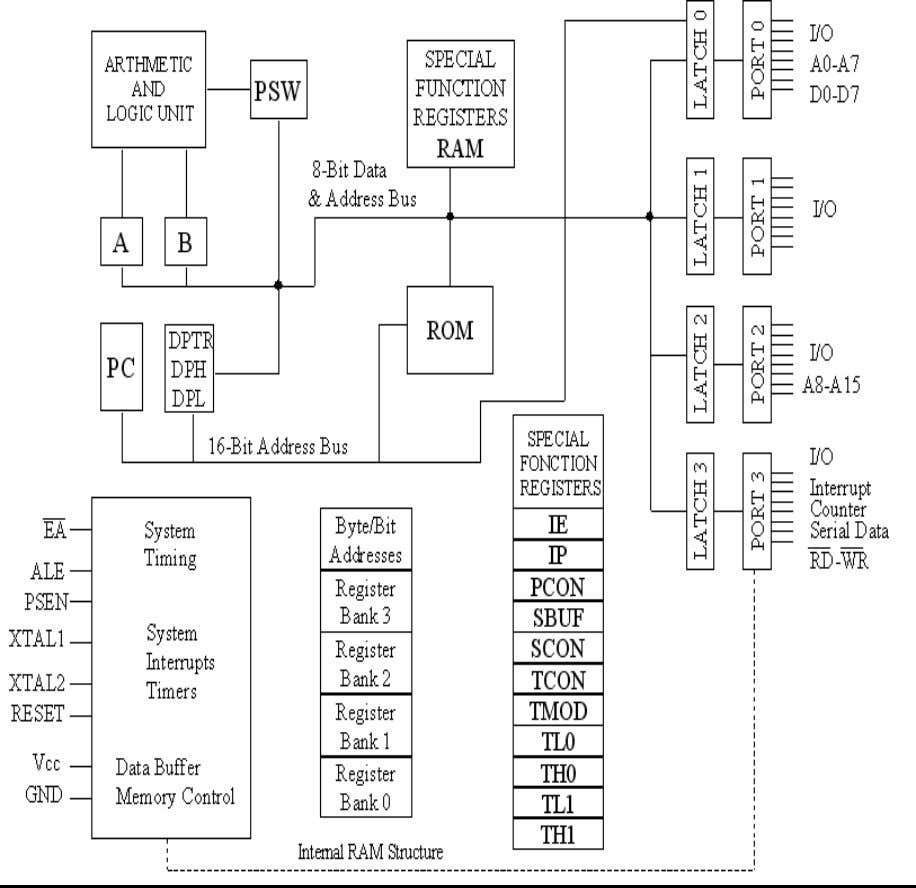 GSM BASED VEHICLE THEFT CONTROL SYSTEM 3.1.3 FUNCTIONAL BLOCK DIAGRAM OF MICROCONTROLLER Fig 3.1.3 Functional block