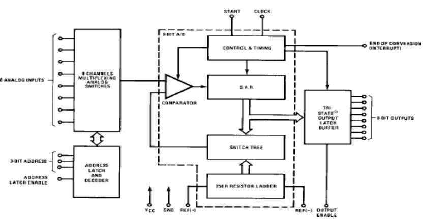 BLOCK DIAGRAM: GSM BASED VEHICLE THEFT CONTROL SYSTEM 3.3 .1 Block diagram of ADC 0808 PIN