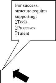 For success, structure requires supporting: Tools Processes Talent