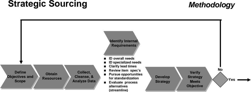Strategic Sourcing Methodology Identify Internal Requirements n ID overall needs n ID specialized needs n