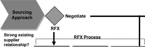 Sourcing Negotiate Approach RFX Strong existing RFX Process supplier relationship?