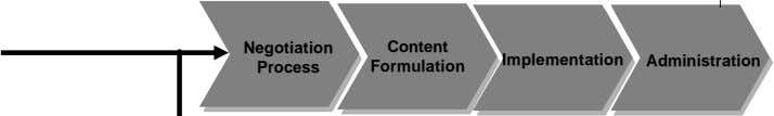 Negotiation Content Implementation Administration Process Formulation