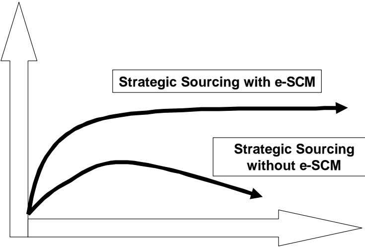 Strategic Sourcing with e-SCM Strategic Sourcing without e-SCM