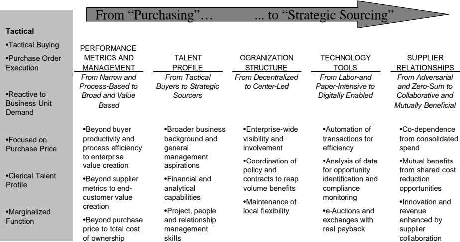 "From ""Purchasing""… to ""Strategic Sourcing"" Tactical •Tactical Buying PERFORMANCE •Purchase Order"