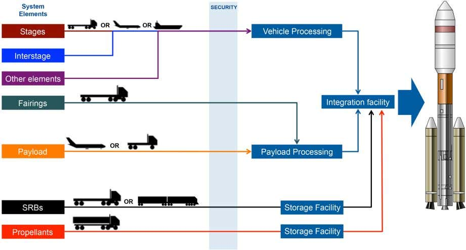 Launch Vehicles Figure 2. A typical launch vehicle integration and processing scheme. to five boosters can