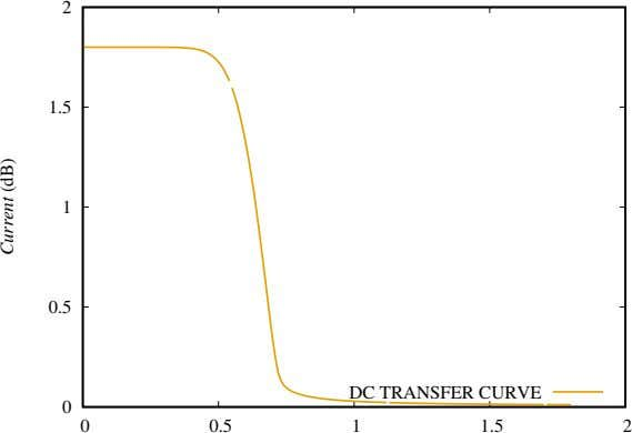 2 1.5 1 0.5 DC TRANSFER CURVE 0 0 0.5 1 1.5 2 Current (dB)