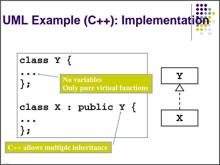 UML Example (C++): Implementation class Y { Y }; No variables Only pure virtual functions