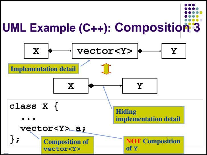 UML Example (C++): Composition 3 X vector<Y> Y Implementation detail X Y class X {