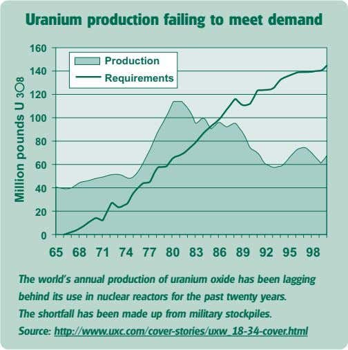 Uranium production failing to meet demand 160 Production 140 Requirements 120 100 80 60 40