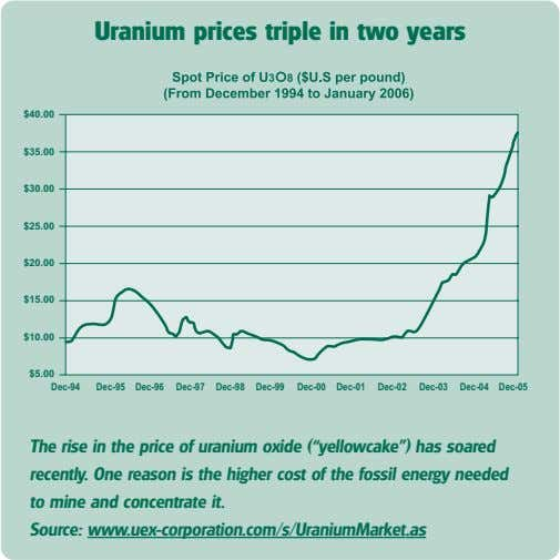 Uranium prices triple in two years $40.00 $35.00 $30.00 $25.00 $20.00 $15.00 $10.00 $5.00 Dec-94