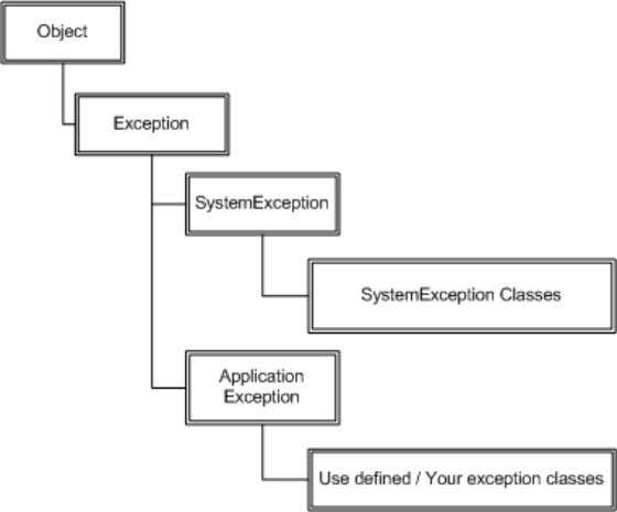 While system exception are all which are defined by .NET. Figure :- 1.9 Exception Hierarchy Note:-