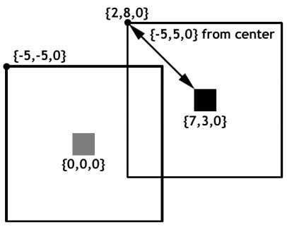 ) coordinates have remained the same. Chapter 1: 3D Basics Figure 1.10 If this seems a