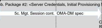 completed) 4. Bootstrap Procedure (Case #1 or Case #2) Initial 5a. OMA-DM Package #1: <Client Credential,