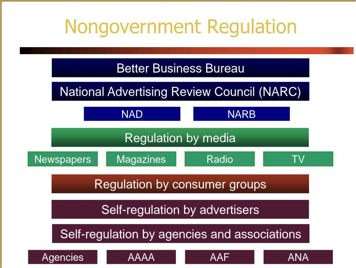 Nongovernment Regulation Better Business Bureau National Advertising Review Council (NARC) NAD NARB Regulation by media Newspapers