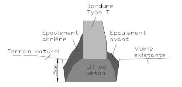 la tenue de la bordure lors de chocs contre celle-ci. Figure 7 Bordure type T sur