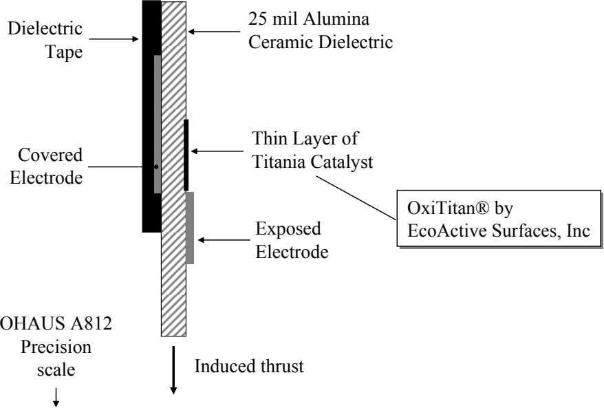 Dielectric 25 mil Alumina Ceramic Dielectric Tape Covered Thin Layer of Titania Catalyst Electrode OxiTitan®
