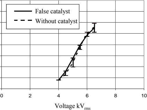 False catalyst False catalyst Without catalyst Without catalyst 0 2 4 6 8 10 Voltage