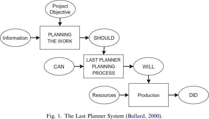 Project Objective PLANNING Information SHOULD THE WORK LAST PLANNER CAN PLANNING WILL PROCESS Resources