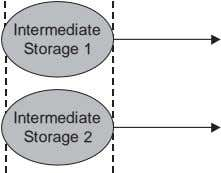 Intermediate Storage 1 Intermediate Storage 2
