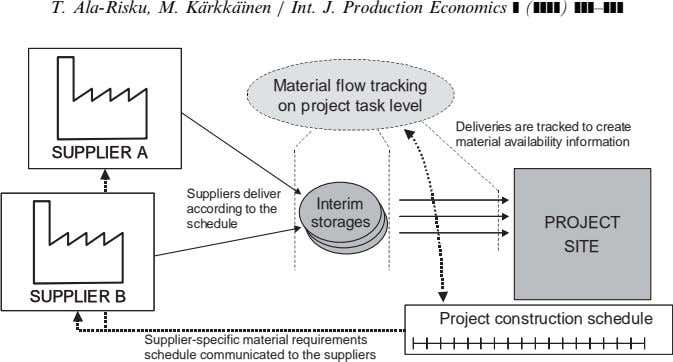 T. Ala-Risku, M. Ka¨rkka¨inen / Int. J. Production Economics ] (]]]]) ]]]–]]] Material flow tracking