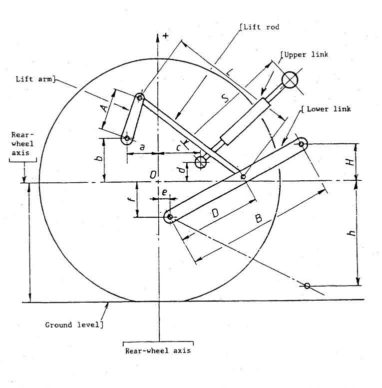 LANDTECHNIK Federal Institute of Agricultural Engineering Figure 1.1 Lift test - Linkage geometry Give detailed