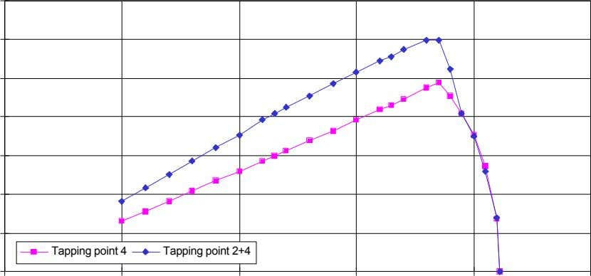 Tapping point 4 Tapping point 2+4