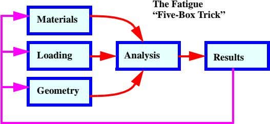 "The Fatigue ""Five-Box Trick"" Materials Loading Analysis Results Geometry"