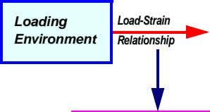Loading Load-Strain Environment Relationship