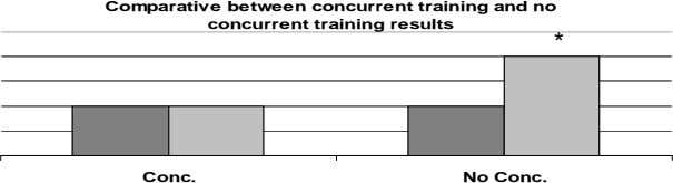 Comparative between concurrent training and no concurrent training results * Conc. No Conc.