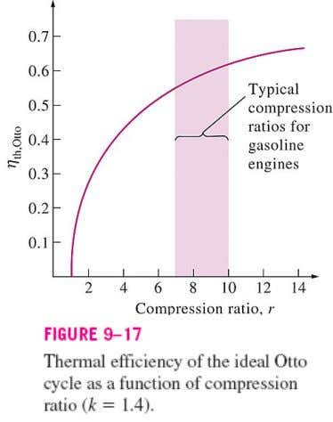 ratios that can be used in SI engines. Specific heat ratio, k affects the thermal efficiency