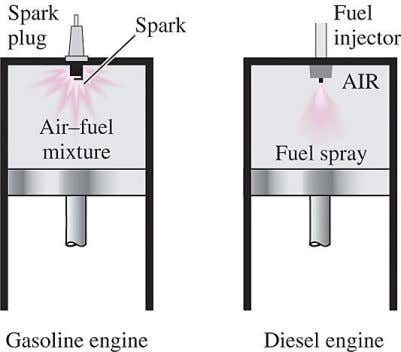 (thus less expensive) can be used in diesel engines. The combustion process takes place over a