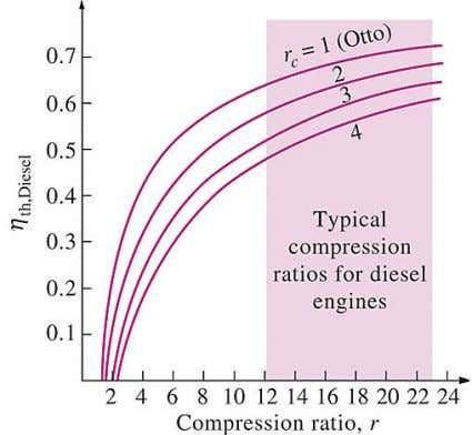 efficiencies of the Otto and Diesel cycles are identical. Thermal efficiencies of large diesel engines range