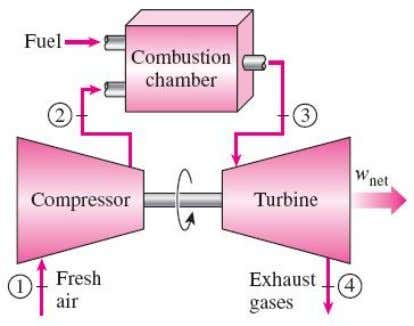 (in a turbine) 4-1 Constant-pressure heat rejection A n o p e n - c y