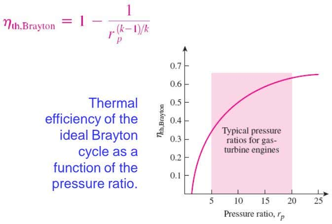 Thermal efficiency of the ideal Brayton cycle as a function of the pressure ratio. 30