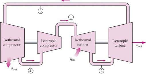 temperature at which heat is rejected from the system. P-v and T-s diagrams of a Carnot