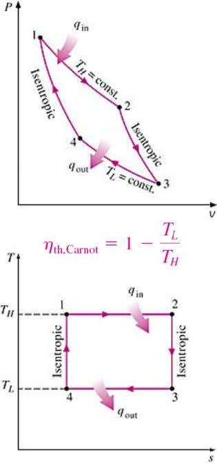 Carnot Cycle - Its Value In Engineering The Carnot cycle is composed of 4 totally