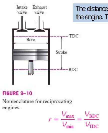- position that forms the largest volume in the cylinder. The distance between TDC and BDC