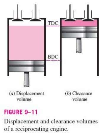 TDC and BDC is called the stroke of the engine. The diameter of the piston is
