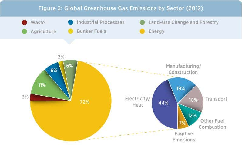 Manufacturing/ Construction Electricity/ Transport Heat Other Fuel Combustion Fugitive Emissions