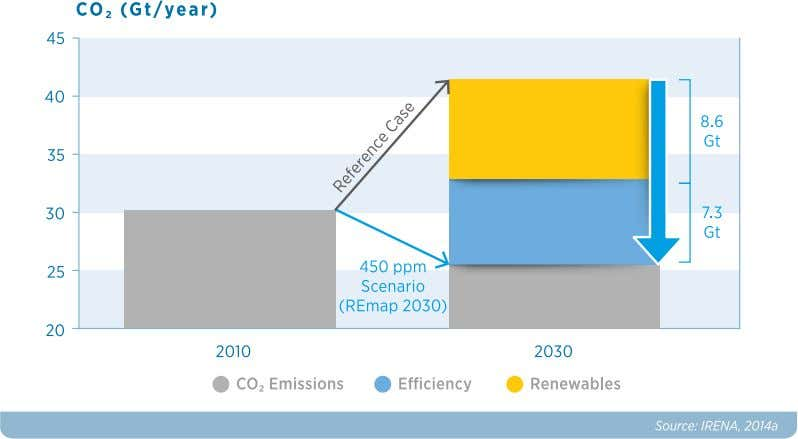 Under business-as-usual (Reference Case), current policies and those under consideration will increase the renewables