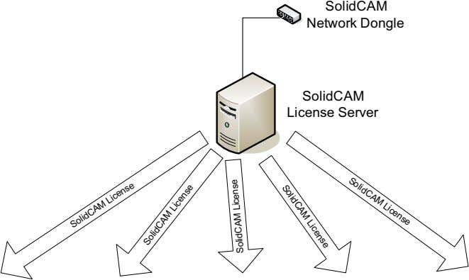 SolidCAM License SolidCAM Network Dongle SolidCAM SolidCAM License License Server SolidCAM License SolidCAM License