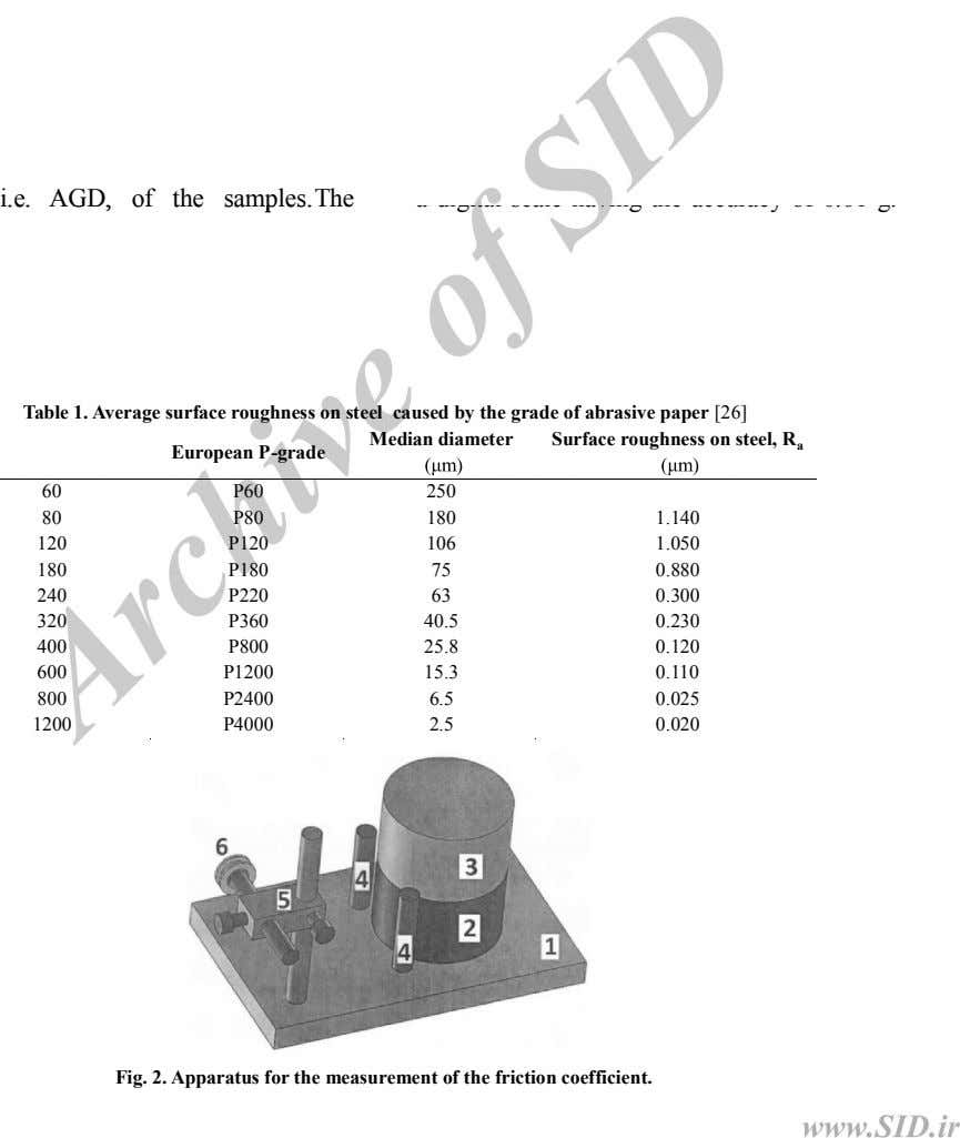 i.e. AGD, , of the samples.The Table 1. Average surface roughness on steel caused by