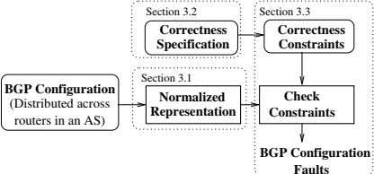 Section 3.2 Section 3.3 Correctness Correctness Specification Constraints Section 3.1 BGP Configuration