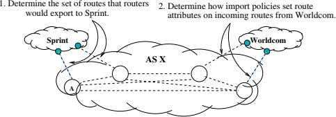 1. Determine the set of routes that routers would export to Sprint. 2. Determine how
