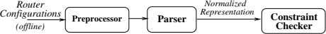 Router Normalized Configurations Representation Constraint Preprocessor Parser (offline) Checker